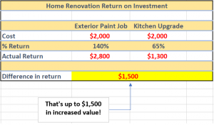 exterior home painting value
