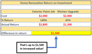 exterior painting home benefits return on investment